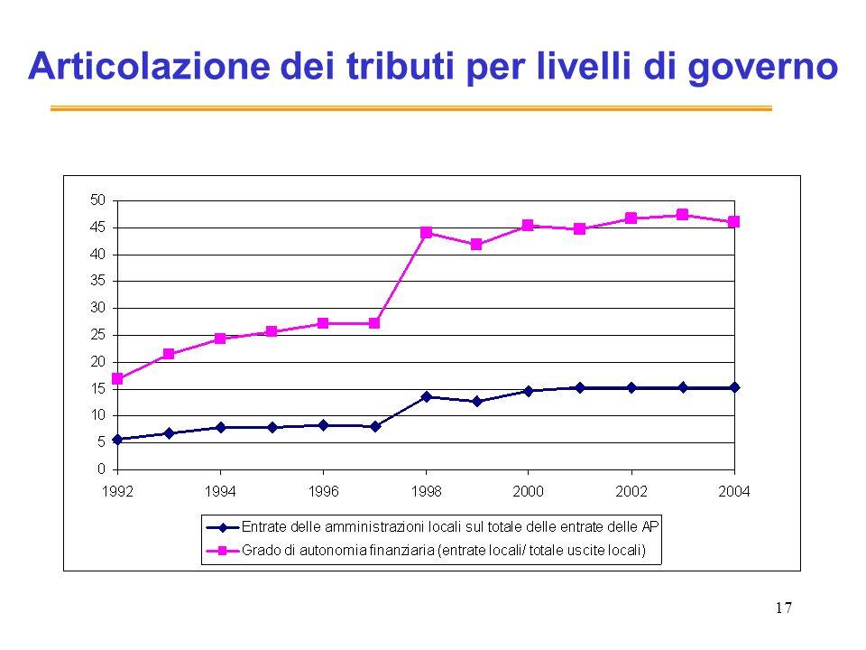 Articolazione dei tributi per livelli di governo