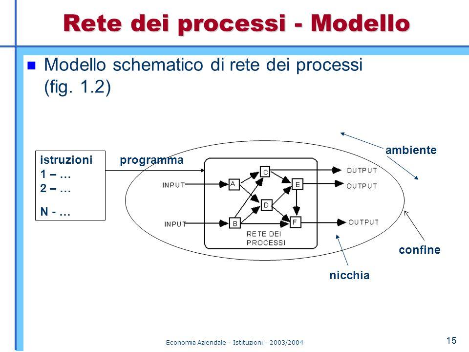 Rete dei processi - Modello