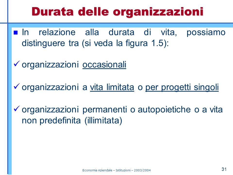 Durata delle organizzazioni