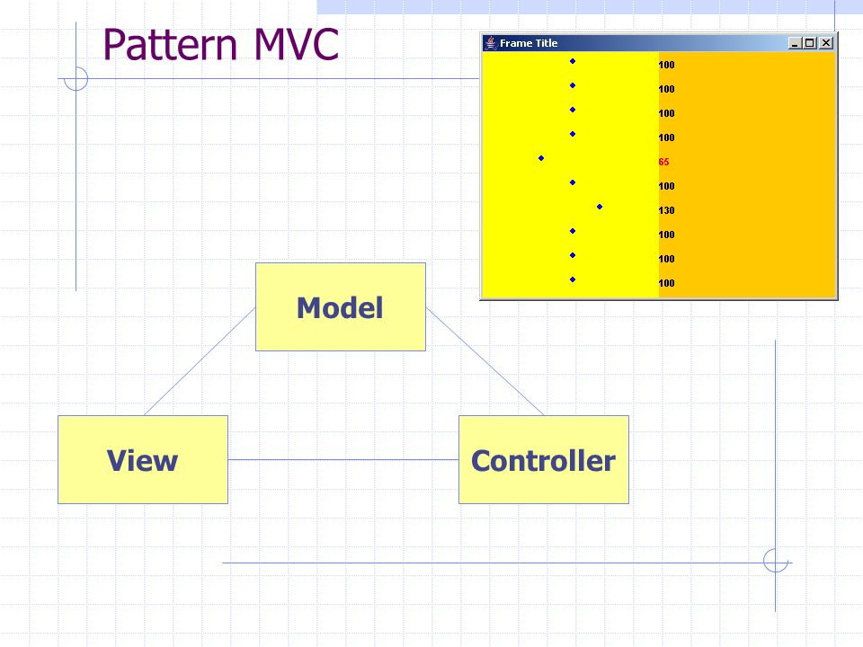 Pattern MVC Model View Controller
