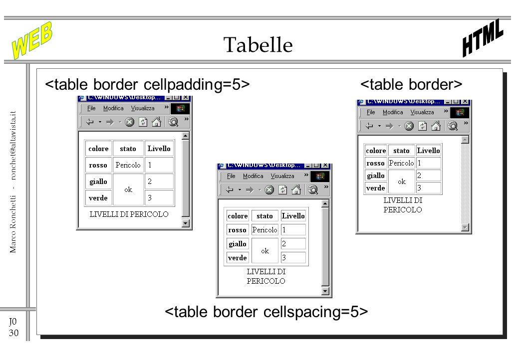 Tabelle <table border cellpadding=5> <table border>