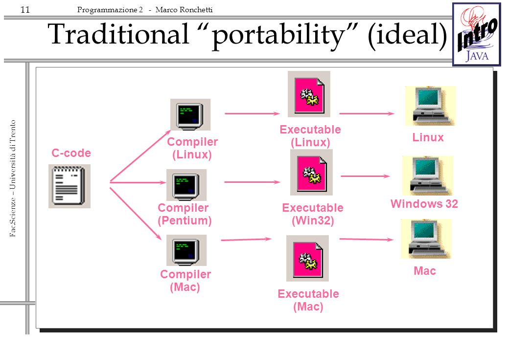 Traditional portability (ideal)