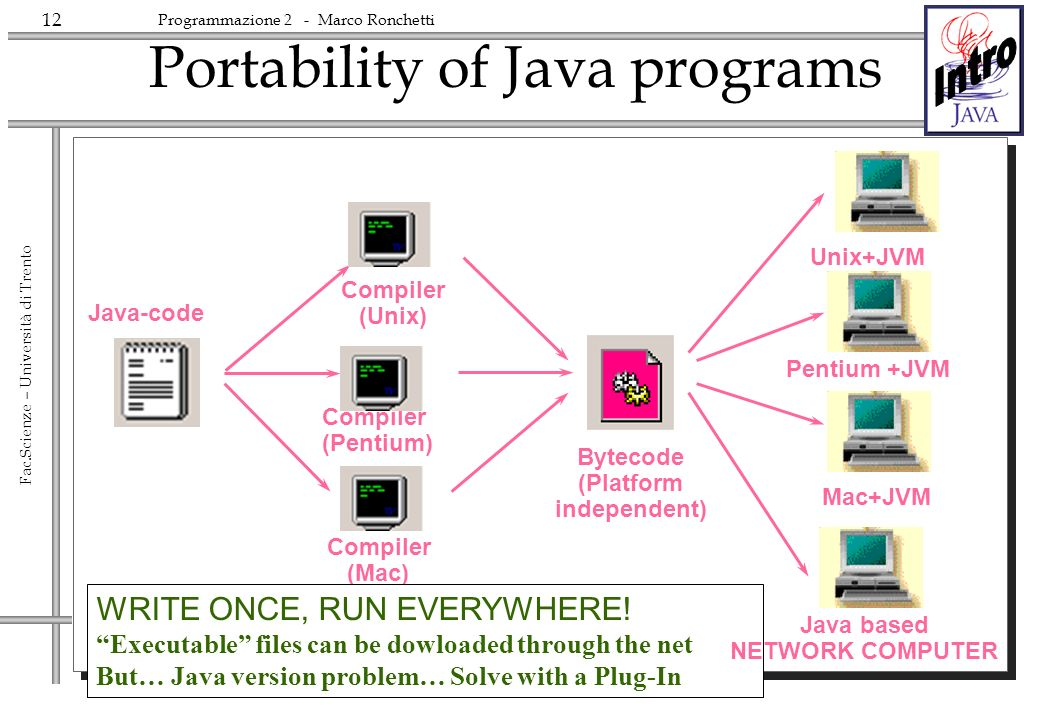 Portability of Java programs