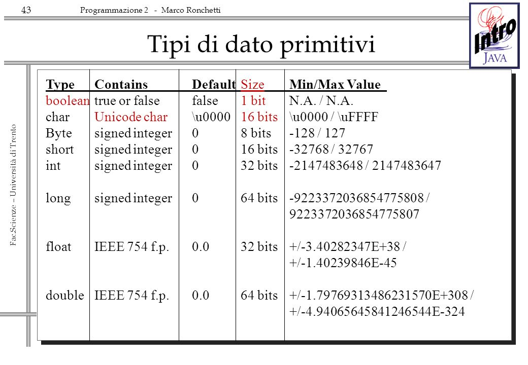 Tipi di dato primitivi Type Contains Default Size Min/Max Value