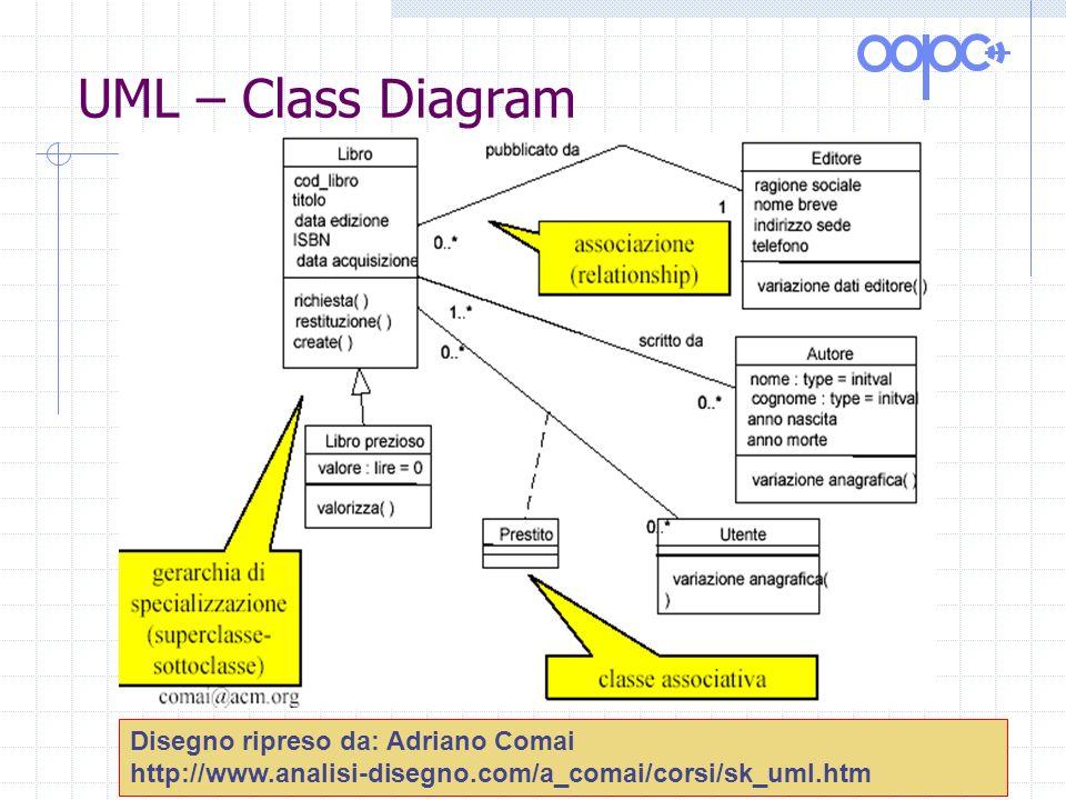 UML – Class Diagram Disegno ripreso da: Adriano Comai