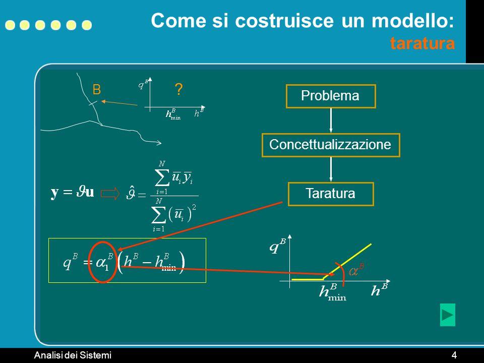 Come si costruisce un modello: taratura
