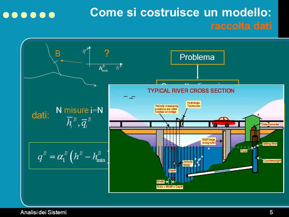Come si costruisce un modello: raccolta dati