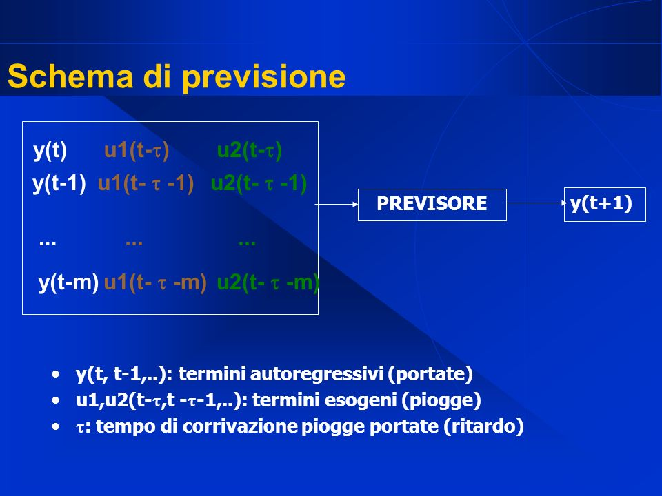 Schema di previsione y(t) y(t-1) y(t-m) ... u2(t-) u2(t-  -1)