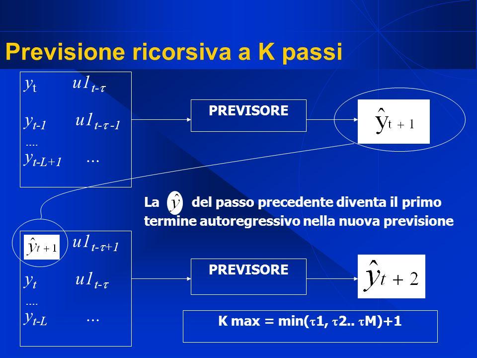 Previsione ricorsiva a K passi