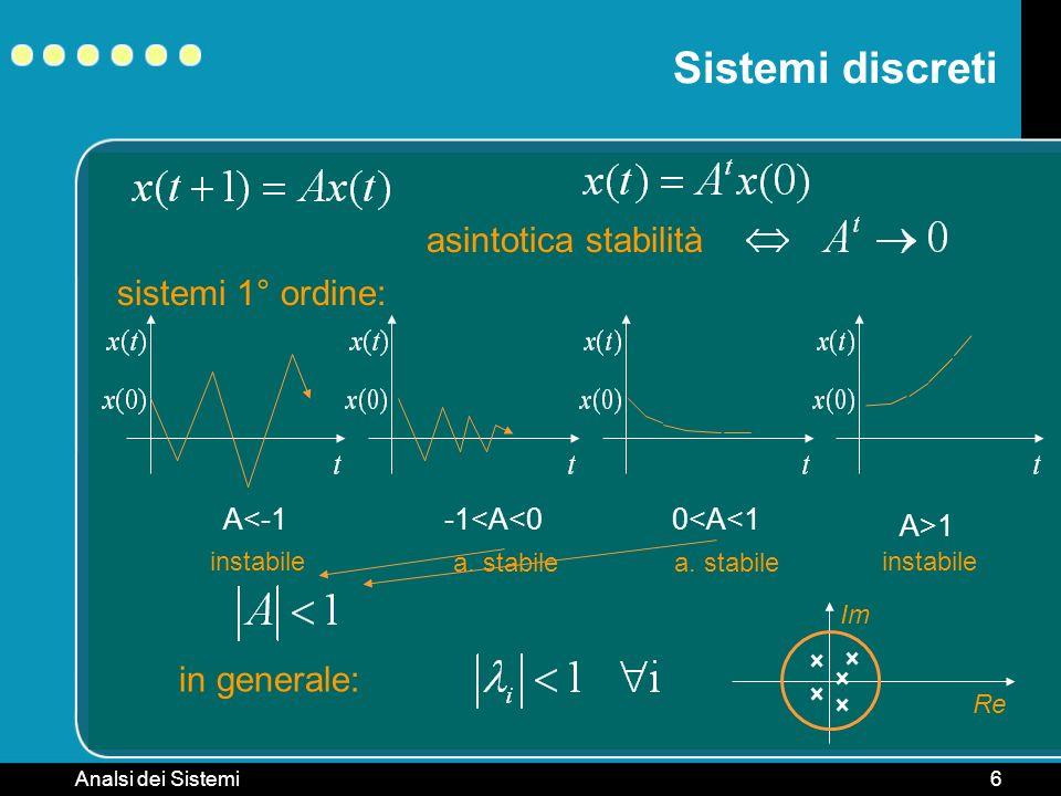 Sistemi discreti asintotica stabilità sistemi 1° ordine: in generale: