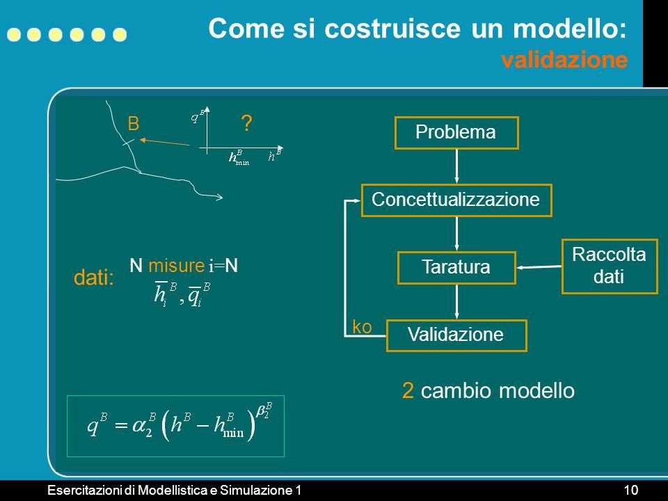 Come si costruisce un modello: validazione