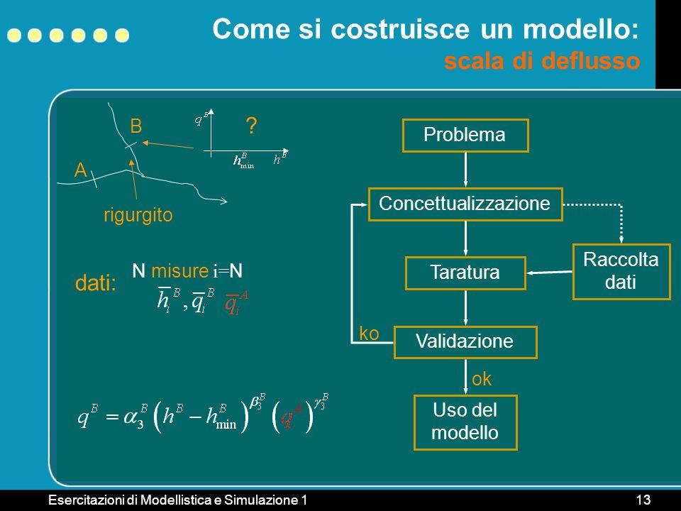 Come si costruisce un modello: scala di deflusso