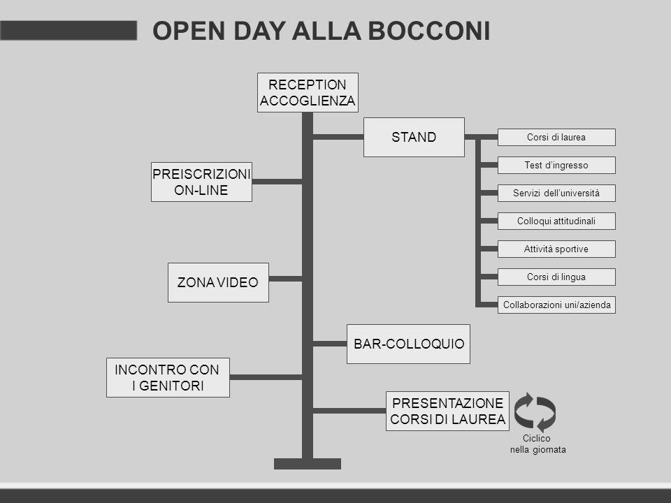 OPEN DAY ALLA BOCCONI RECEPTION ACCOGLIENZA STAND