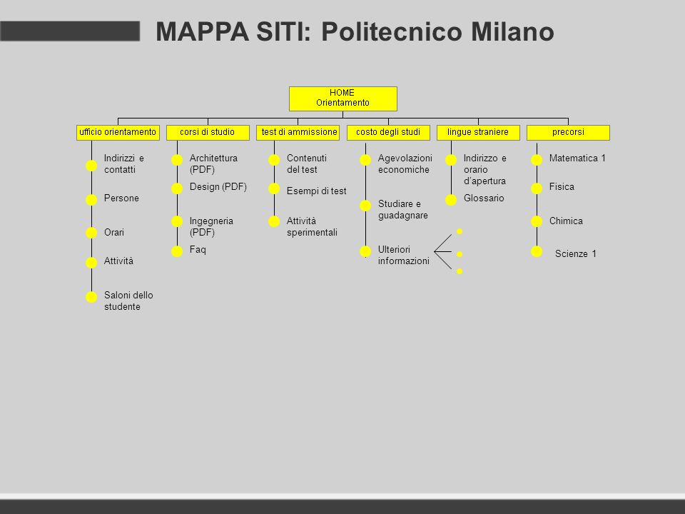 Report sintetico di analisi e confronto tra il politecnico for Politecnico design
