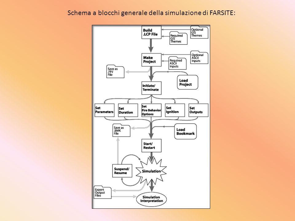 Schema a blocchi generale della simulazione di FARSITE: