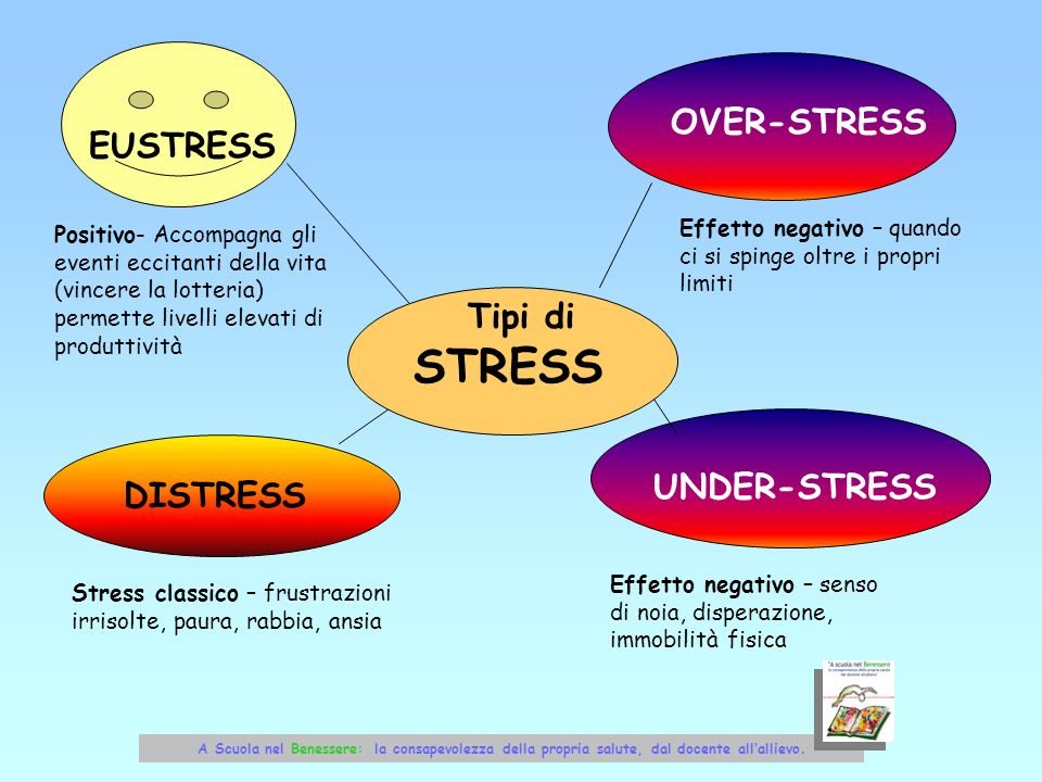 STRESS OVER-STRESS EUSTRESS Tipi di UNDER-STRESS DISTRESS