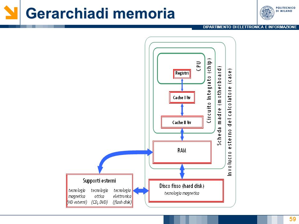 Gerarchiadi memoria 27/03/2017 Introduzione ai sistemi informatici