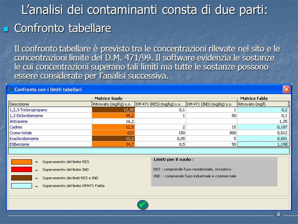 L'analisi dei contaminanti consta di due parti:
