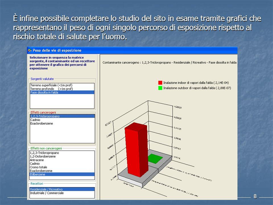 È infine possibile completare lo studio del sito in esame tramite grafici che rappresentano il peso di ogni singolo percorso di esposizione rispetto al rischio totale di salute per l'uomo.