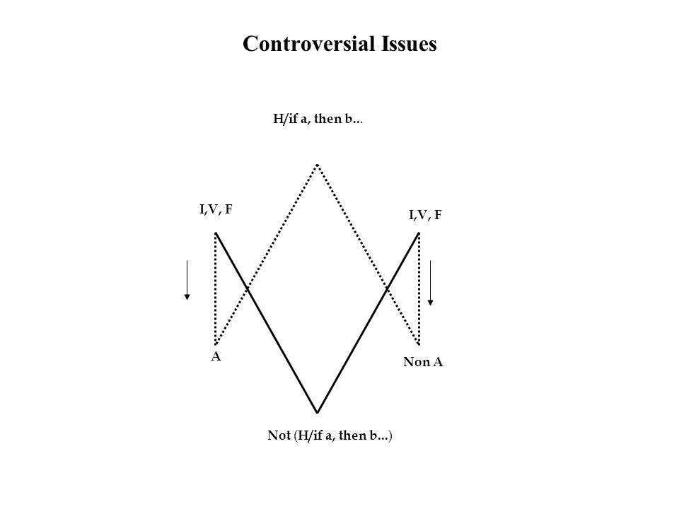Controversial Issues H/if a, then b... I,V, F I,V, F A Non A