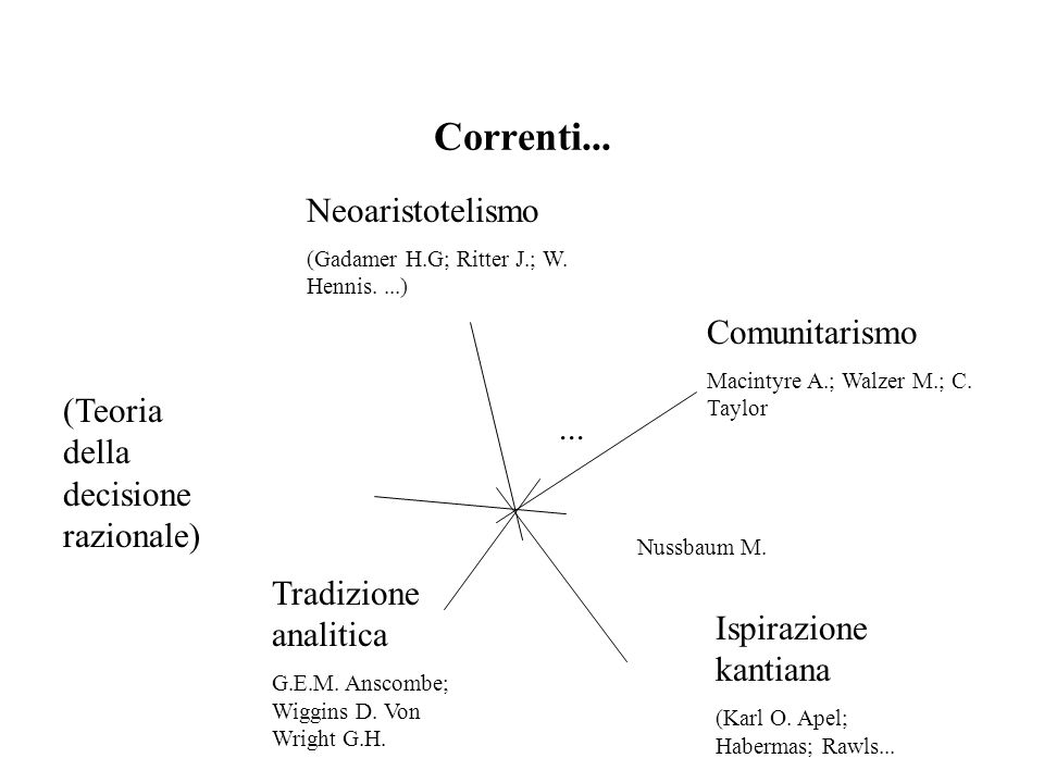 Correnti... Neoaristotelismo Comunitarismo