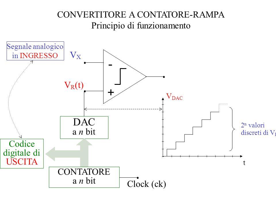 CONVERTITORE A CONTATORE-RAMPA Principio di funzionamento