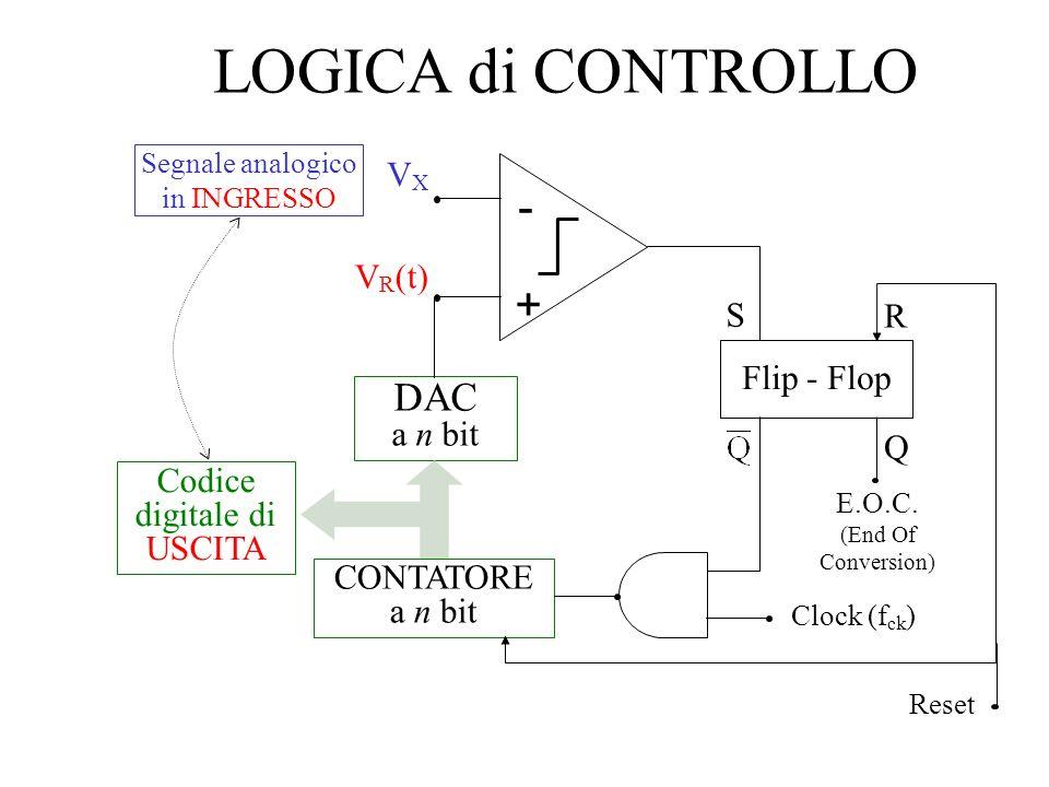 LOGICA di CONTROLLO - + DAC a n bit VX VR(t) S R Flip - Flop Q
