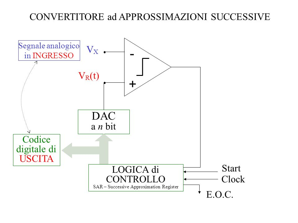 - + DAC a n bit CONVERTITORE ad APPROSSIMAZIONI SUCCESSIVE VX VR(t)