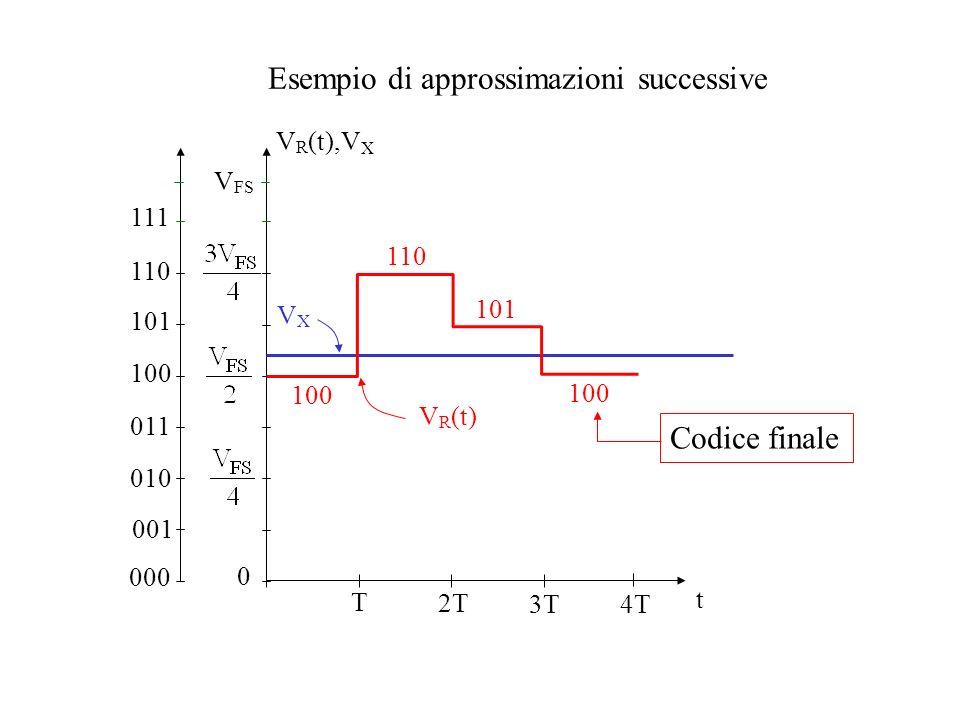 Esempio di approssimazioni successive