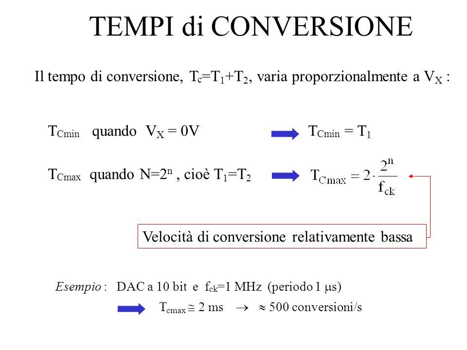 TEMPI di CONVERSIONE Il tempo di conversione, Tc=T1+T2, varia proporzionalmente a VX : TCmin quando VX = 0V TCmin = T1.