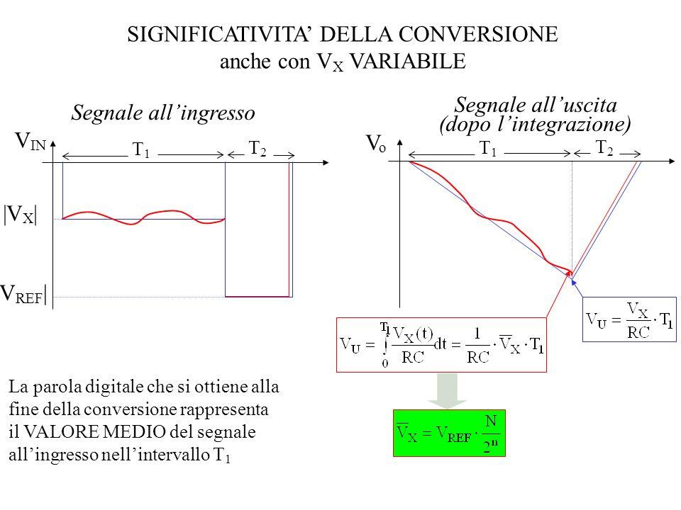 SIGNIFICATIVITA' DELLA CONVERSIONE anche con VX VARIABILE