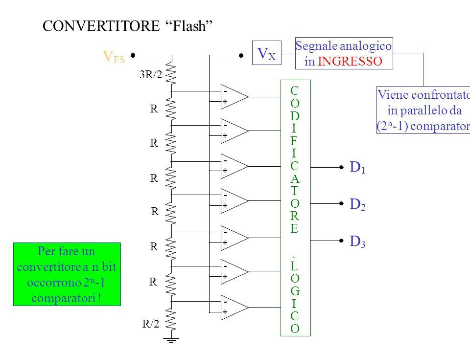 CONVERTITORE Flash VX VFS D1 D2 D3 Segnale analogico in INGRESSO