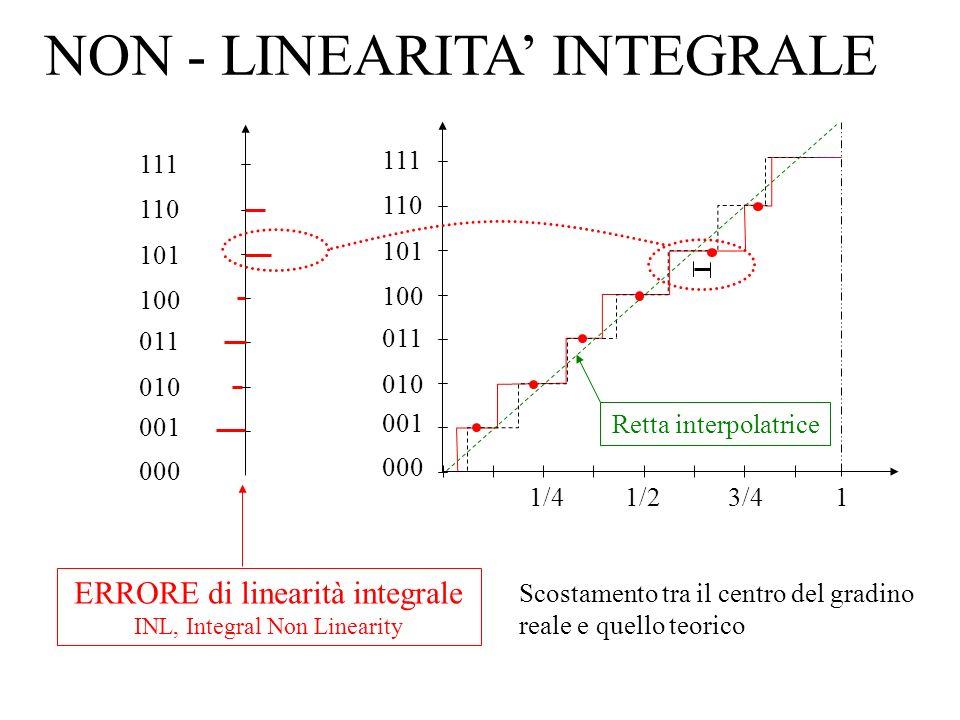 NON - LINEARITA' INTEGRALE