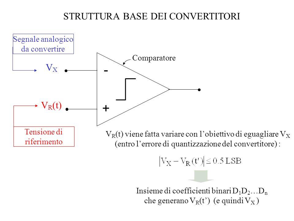 - + STRUTTURA BASE DEI CONVERTITORI VX VR(t)