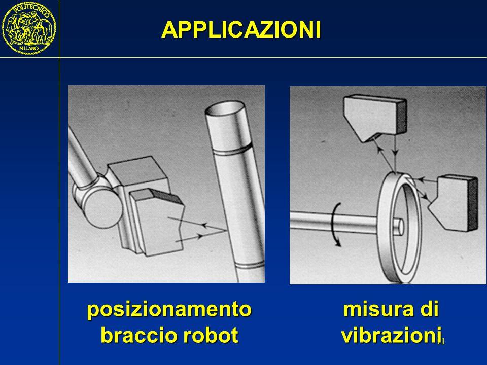 APPLICAZIONI posizionamento braccio robot misura di vibrazioni