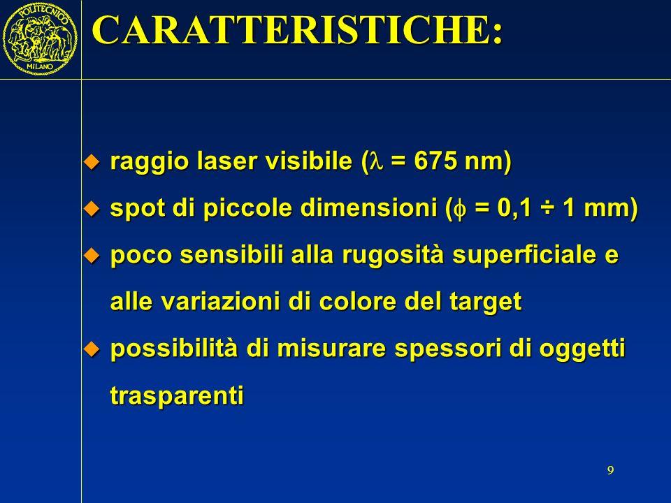 CARATTERISTICHE: raggio laser visibile ( = 675 nm)