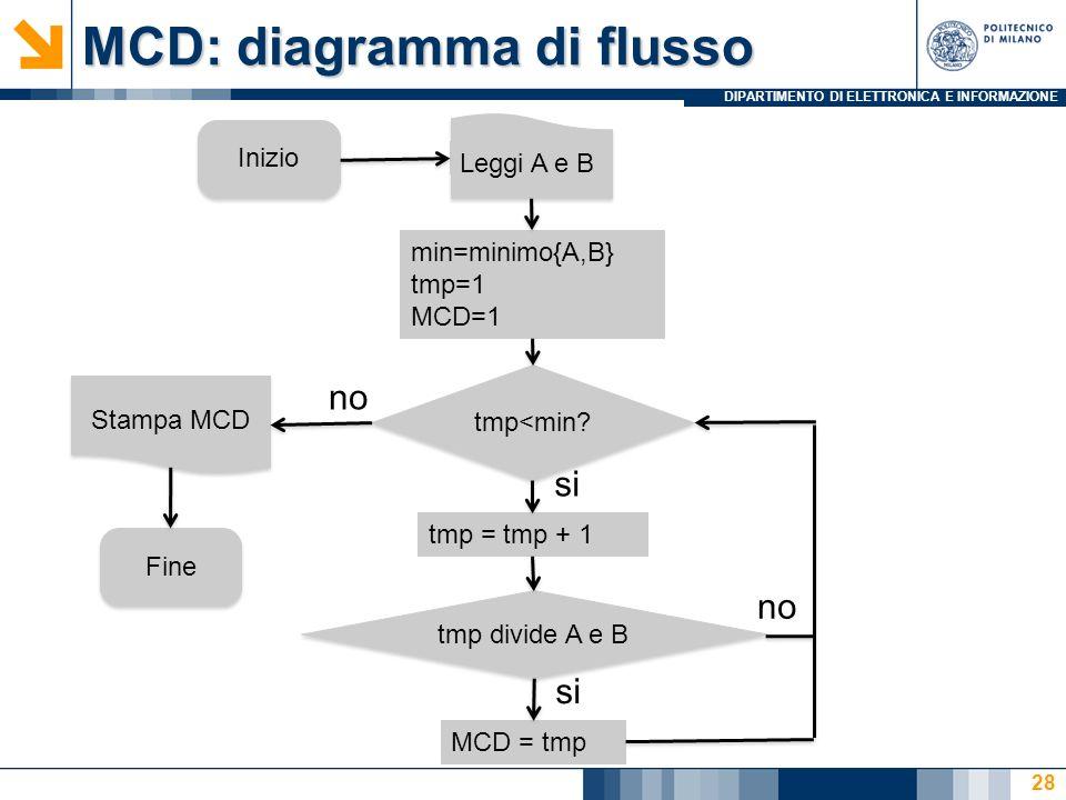 MCD: diagramma di flusso