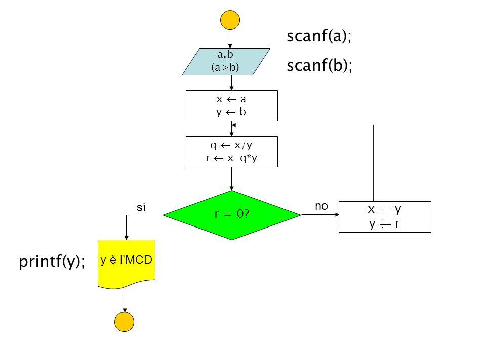 scanf(a); scanf(b); printf(y); sì no r = 0 x  y y  r y è l'MCD a,b