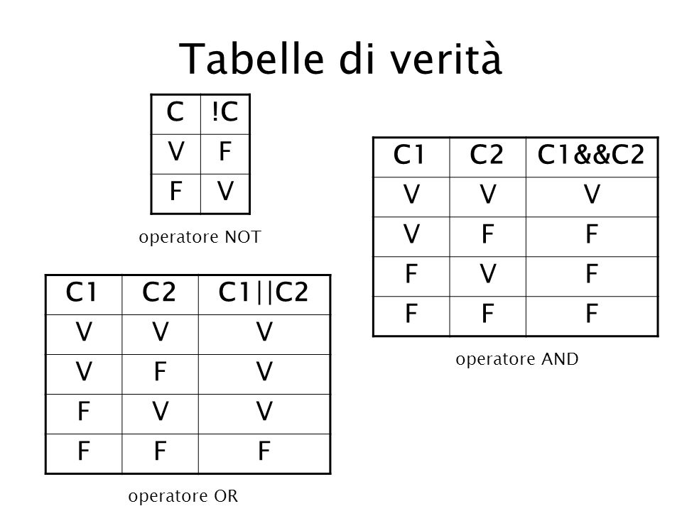 Tabelle di verità C !C V F C1 C2 C1&&C2 V F C1 C2 C1||C2 V F