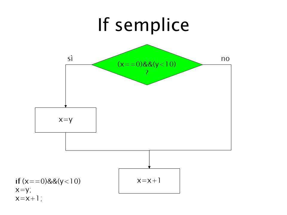 If semplice (x==0)&&(y<10) sì no x=y x=x+1 if (x==0)&&(y<10)