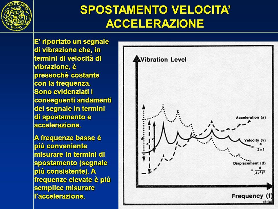 SPOSTAMENTO VELOCITA' ACCELERAZIONE
