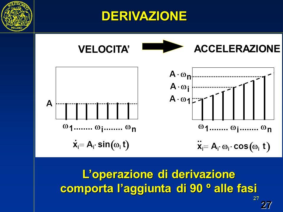 L'operazione di derivazione comporta l'aggiunta di 90 º alle fasi