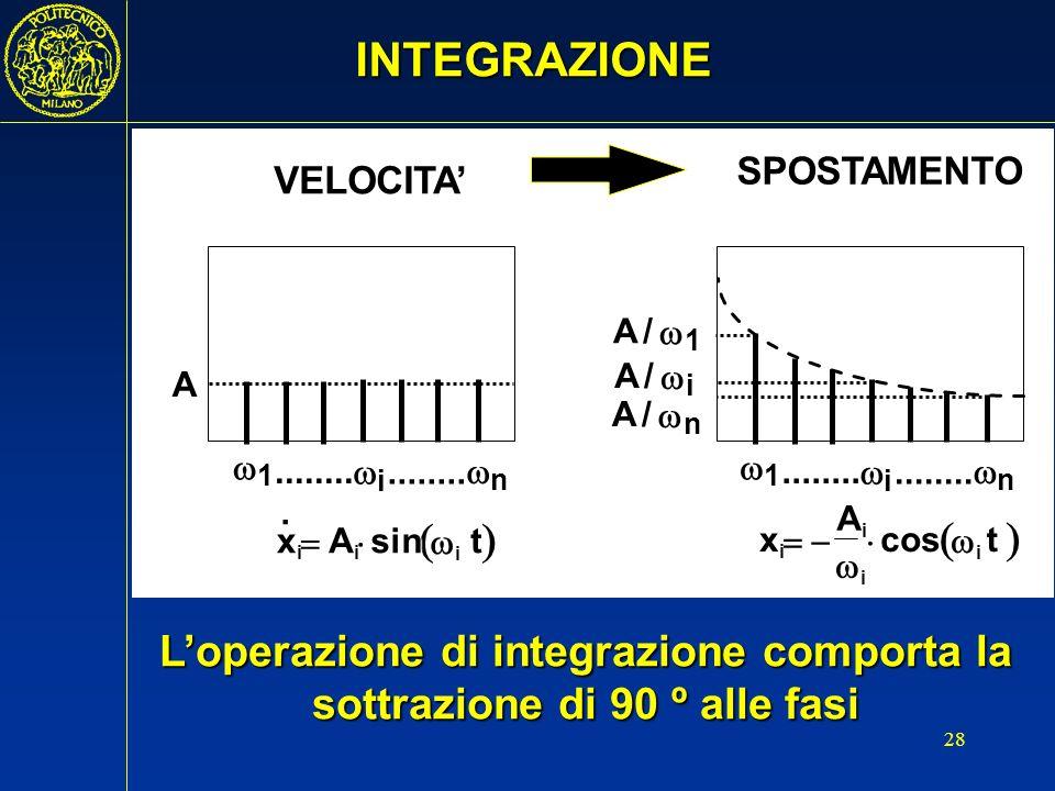 L'operazione di integrazione comporta la sottrazione di 90 º alle fasi
