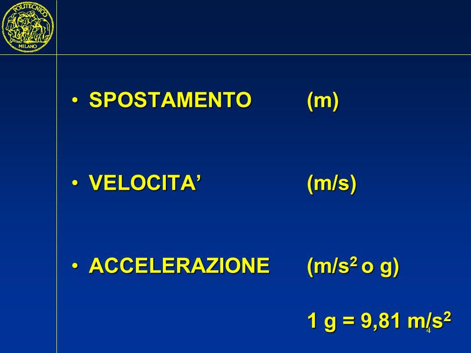 SPOSTAMENTO (m) VELOCITA' (m/s) ACCELERAZIONE (m/s2 o g) 1 g = 9,81 m/s2