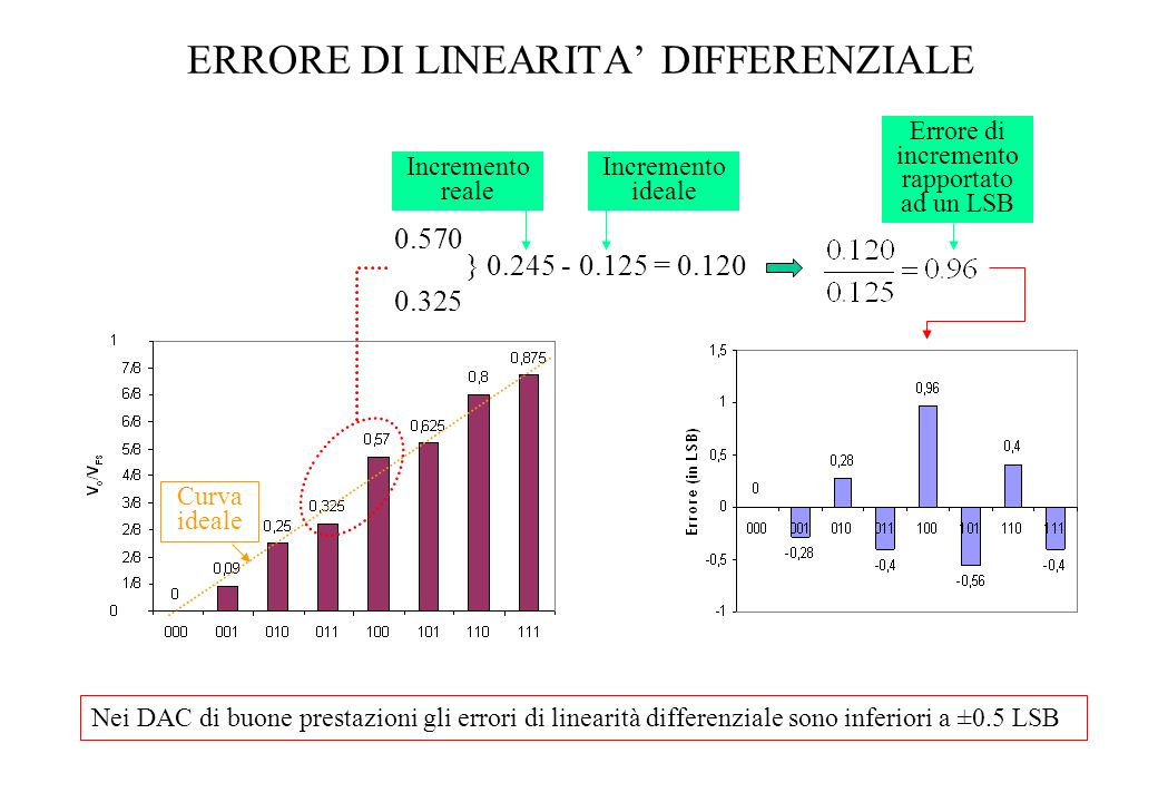 ERRORE DI LINEARITA' DIFFERENZIALE