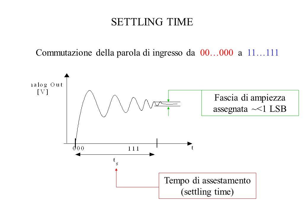 SETTLING TIME Commutazione della parola di ingresso da 00…000 a 11…111
