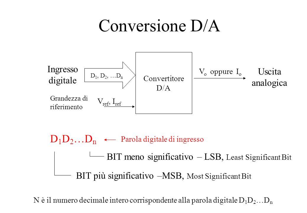 Conversione D/A D1D2…Dn Ingresso digitale Uscita analogica