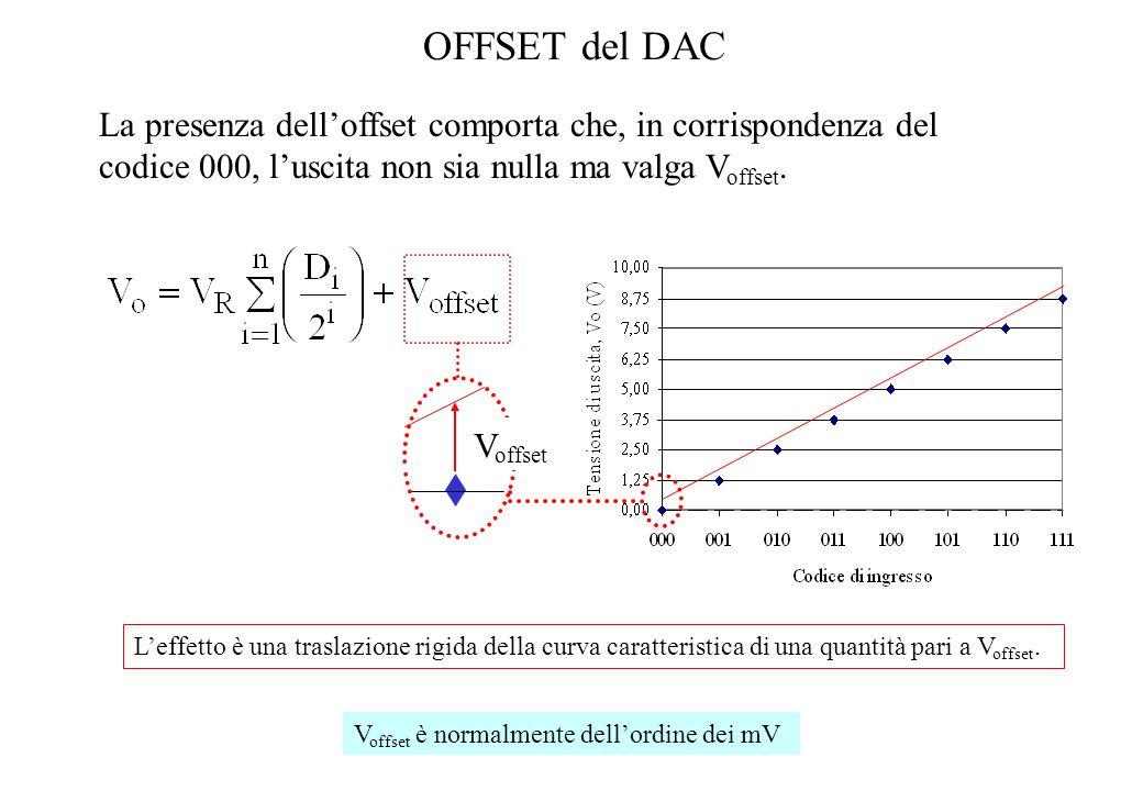 OFFSET del DAC La presenza dell'offset comporta che, in corrispondenza del codice 000, l'uscita non sia nulla ma valga Voffset.