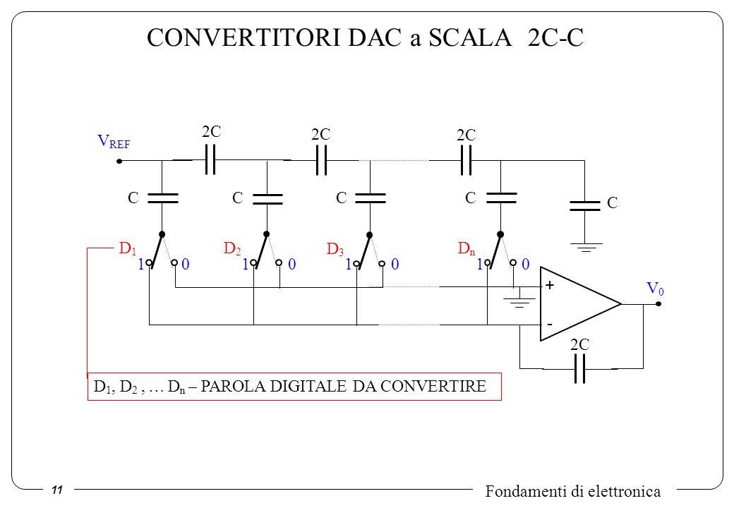 CONVERTITORI DAC a SCALA 2C-C