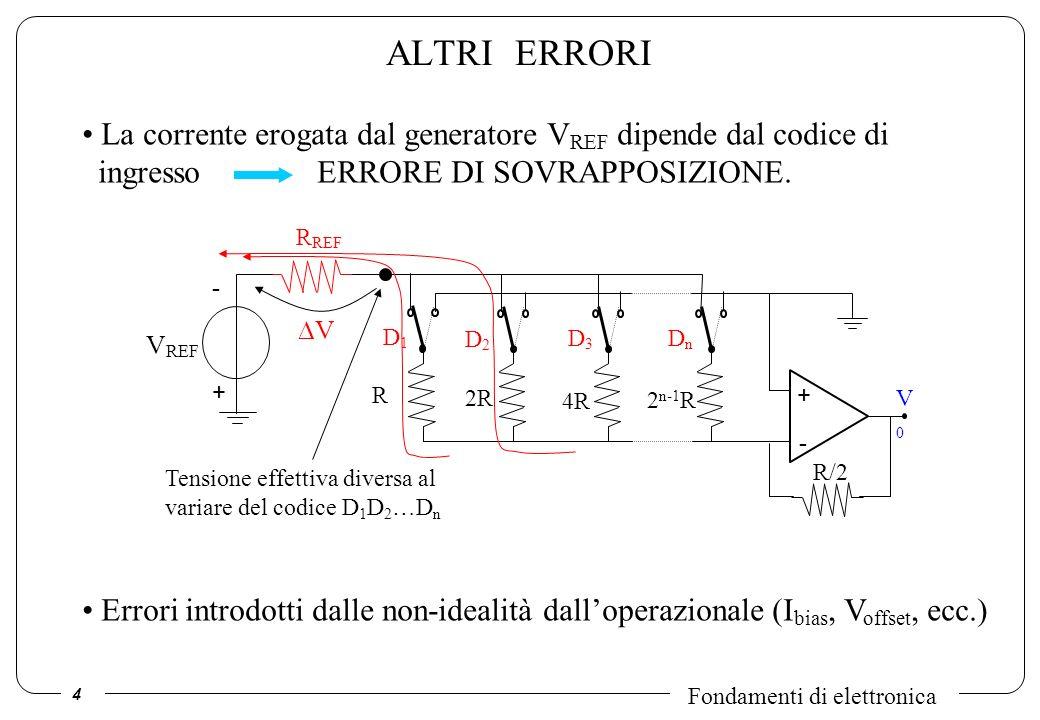 ALTRI ERRORI La corrente erogata dal generatore VREF dipende dal codice di ingresso ERRORE DI SOVRAPPOSIZIONE.